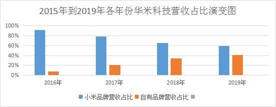 2015-2019年华米科技营收占比演变