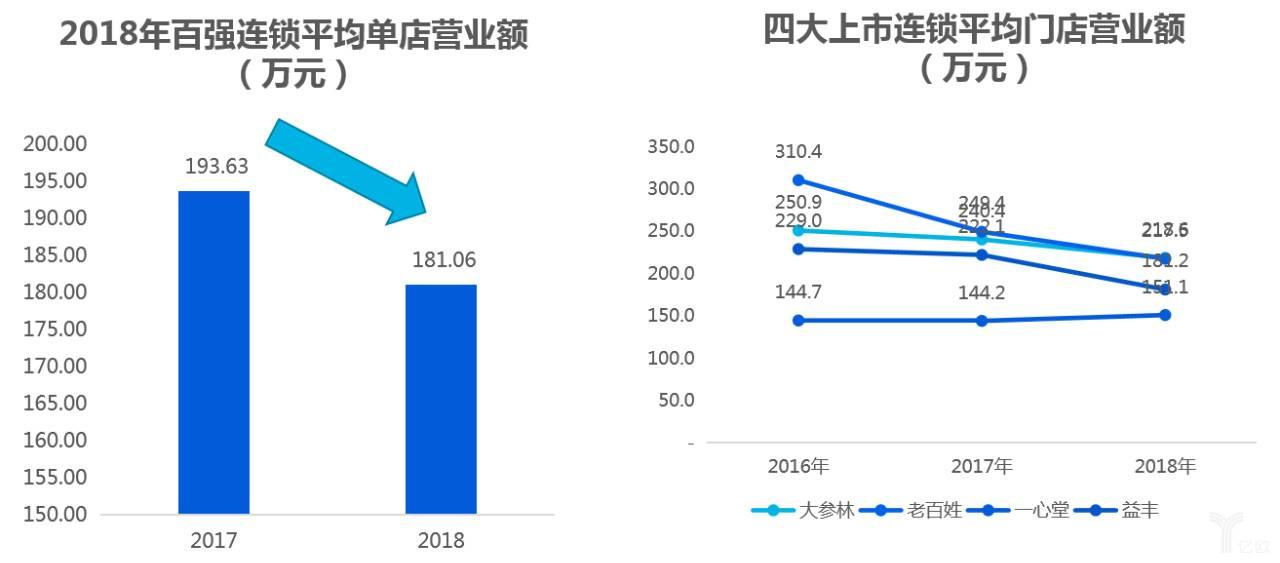 2018年百强连锁平均单店生意业务额(万元).jpg