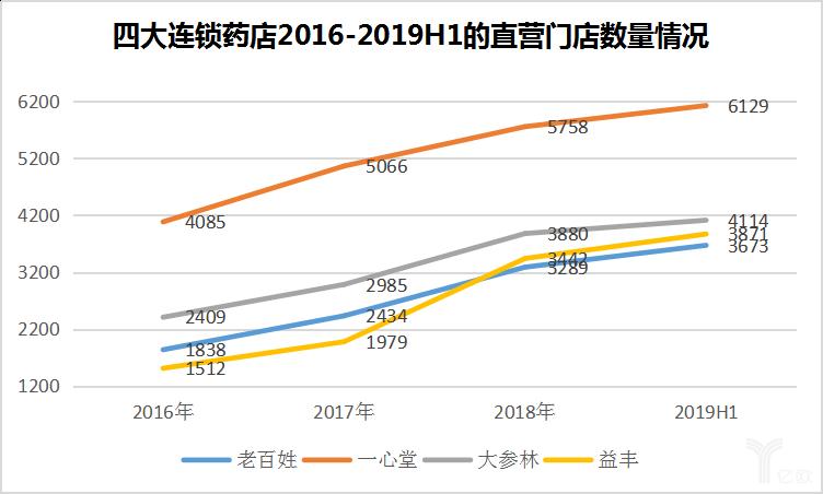 四大连锁药店2016-2019H1的直营门店数目情况.jpg