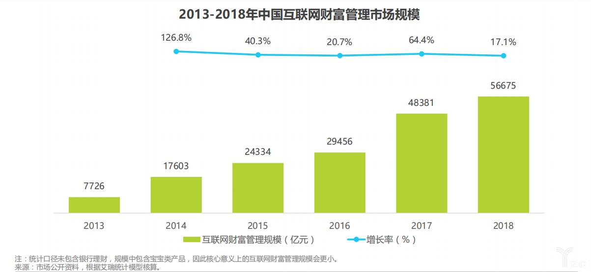 2013~2018年中国互联网财富管理市场规模