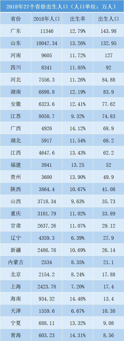 2018年27个省份出生人口