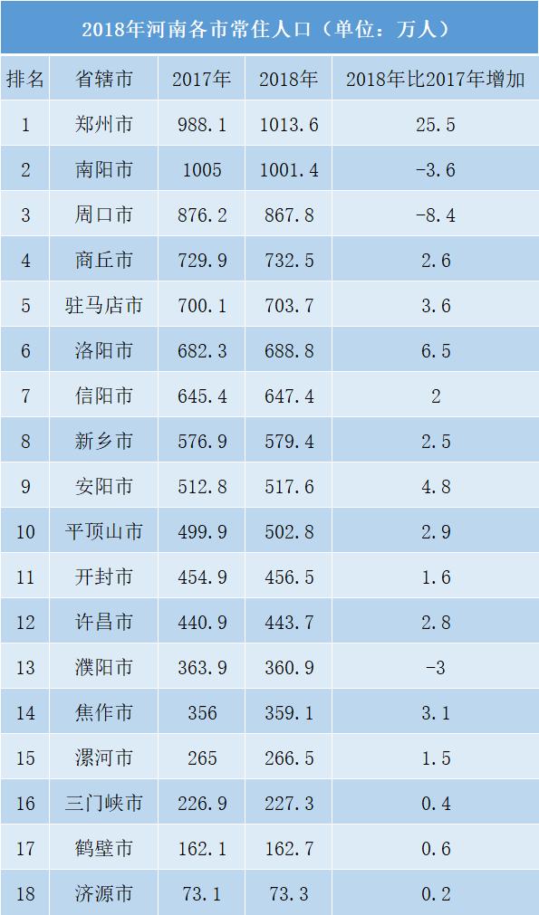 2018年河南各市常住人口