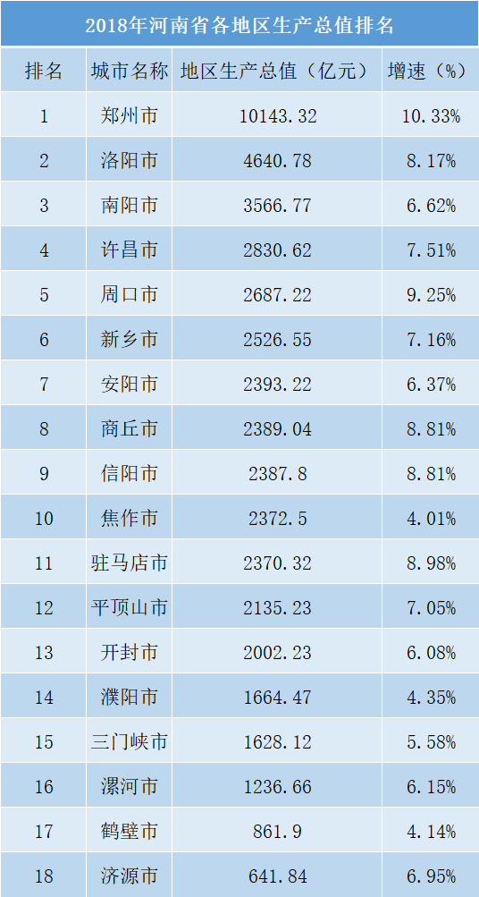 2018年河南省各地区生产总值排名