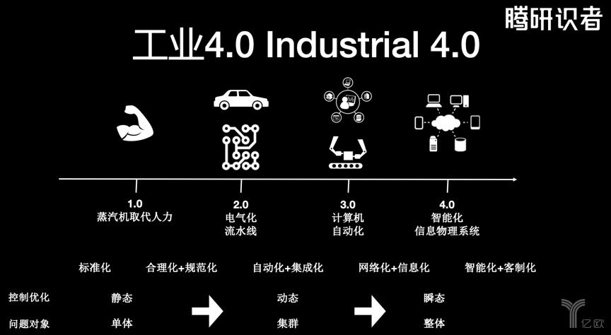 工业4.0