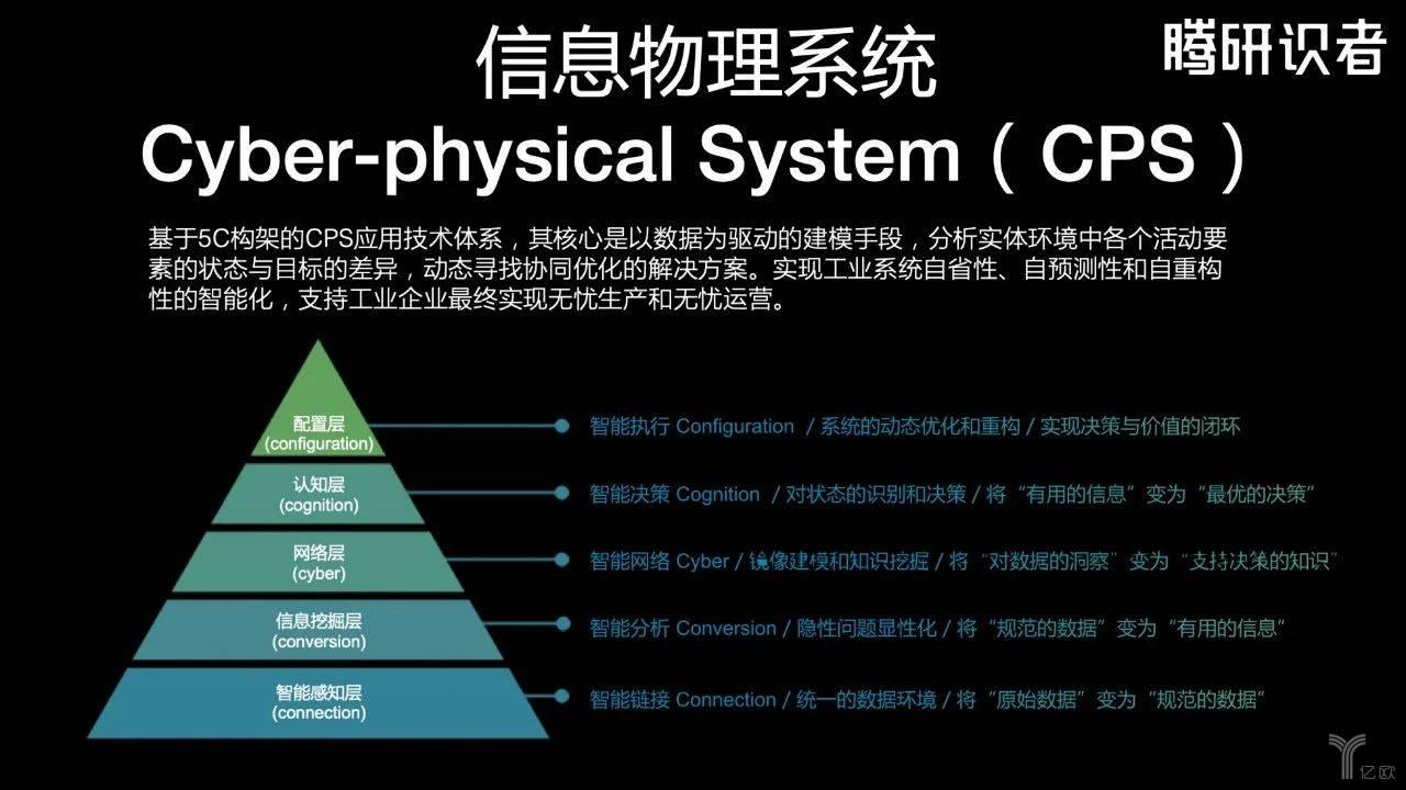 信息物理系统