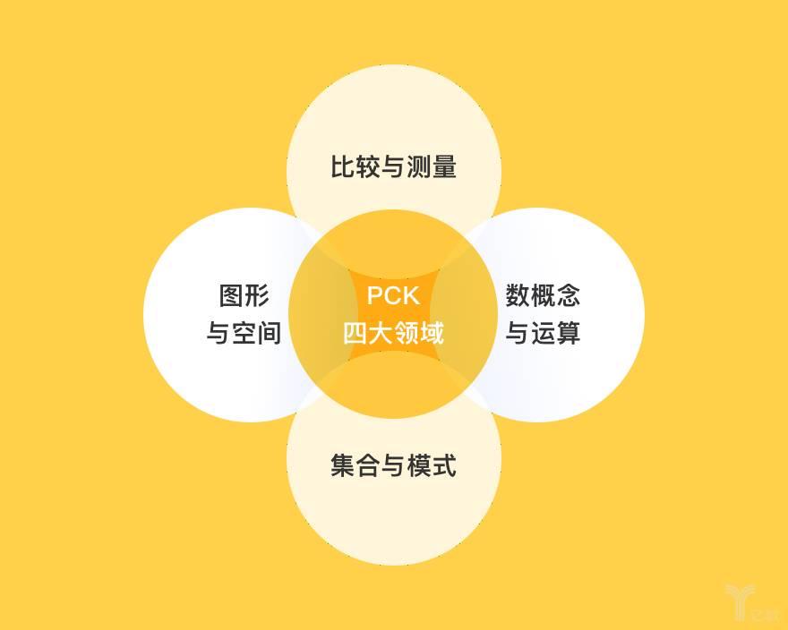PCK四大领域
