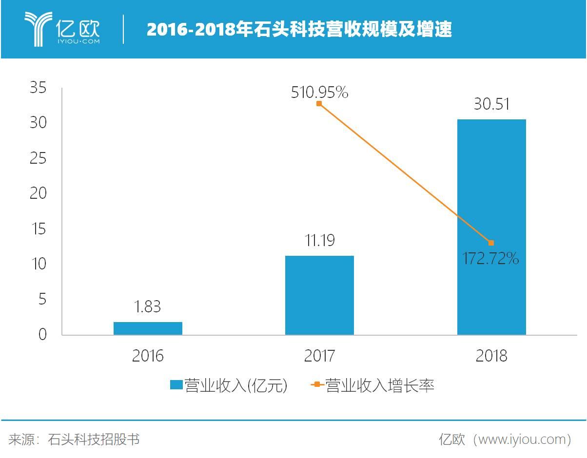 2016-2018年石头科技营收规模及增速