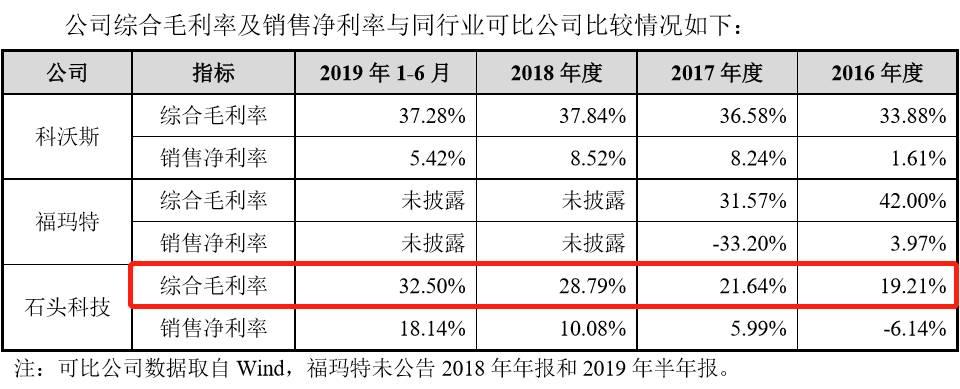 石头科技综合毛利率及销售净利率与同行业可比公司比较