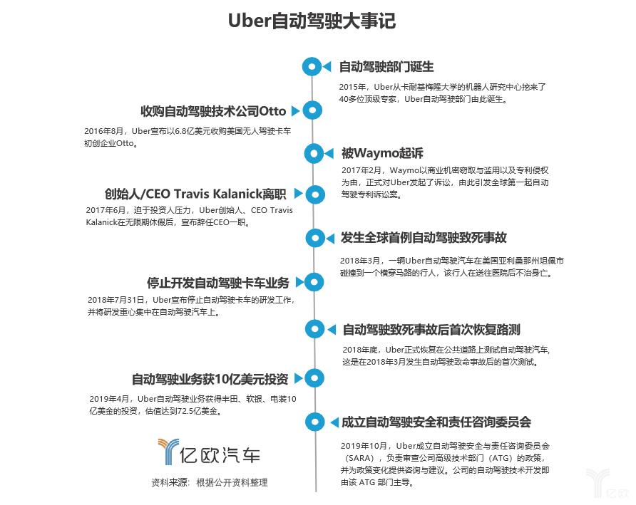 Uber自动驾驶大事记