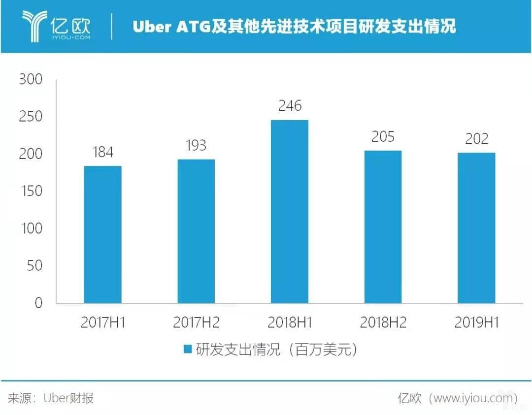 Uber ATG及其他先进技术项目研发支出情况