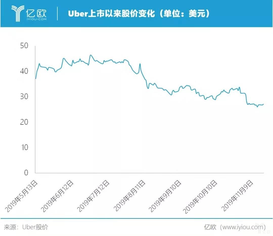 Uber上市以来股价变化