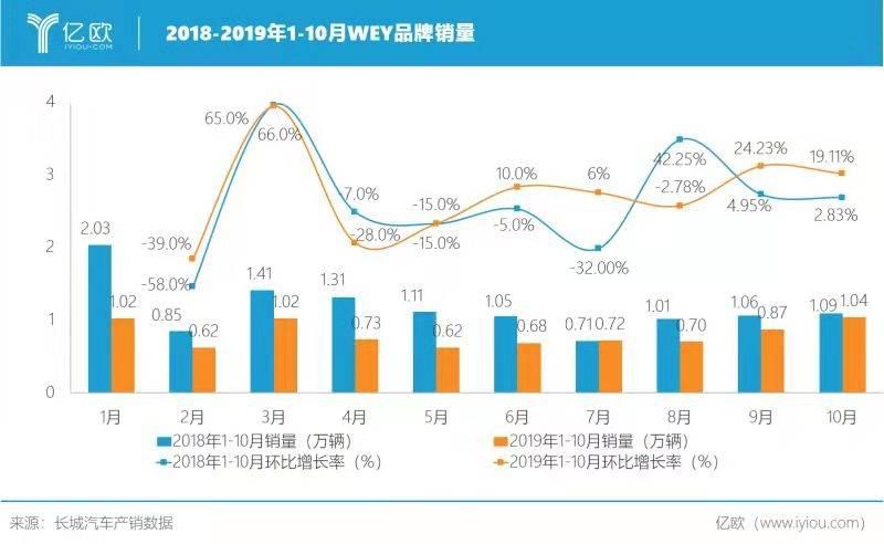 2018-2019年1前十个月WEY品牌销量情况