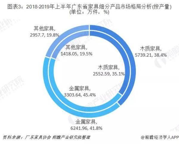 广东家具细分产品市场格局分析
