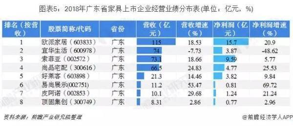 广东上市家具企业经营业绩分布