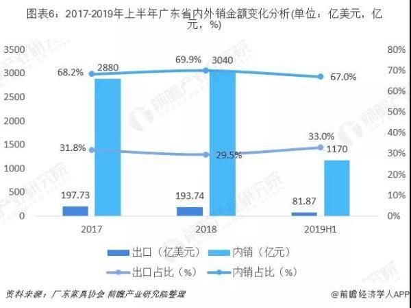 广东省内外销金额变化分析