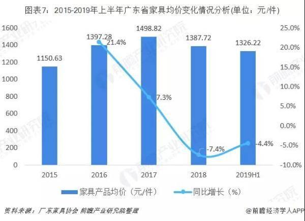 广东家具均价变化情况分析