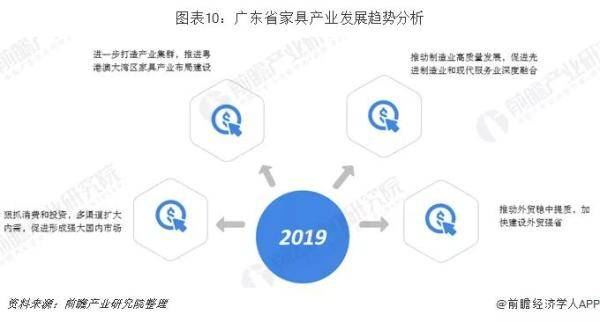 广东家具产业发展趋势分析
