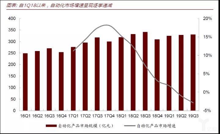 自动化市场增速递减