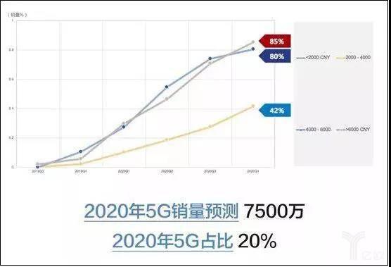 2020年5G销量预测