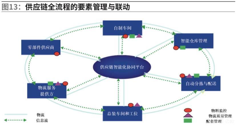 供应链全流程的要素管理与联动