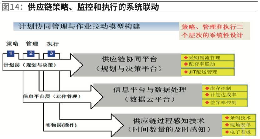 供应链策略、监控和执行的系统联动
