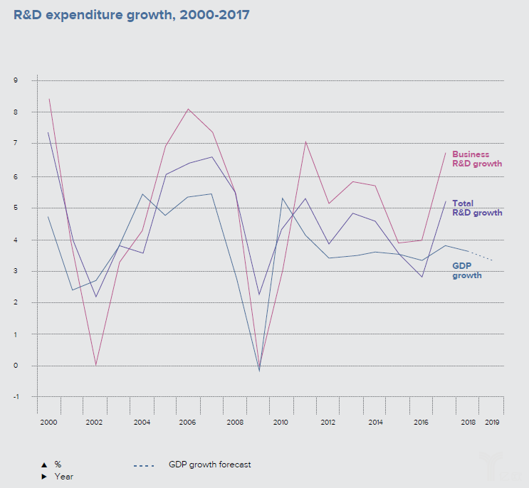 亿欧智库:R&D expenditure growth, 2000-2017