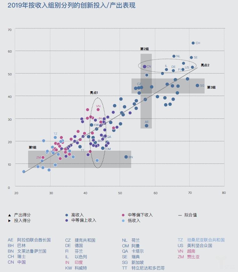 亿欧智库:2019年按收入组别分列创新投入/产出表现