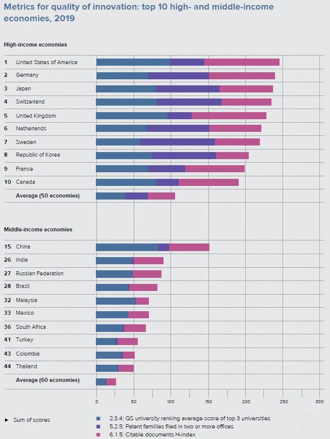 亿欧智库:Metrics for quality of innovation: top10 high- and middle-income economies, 2019