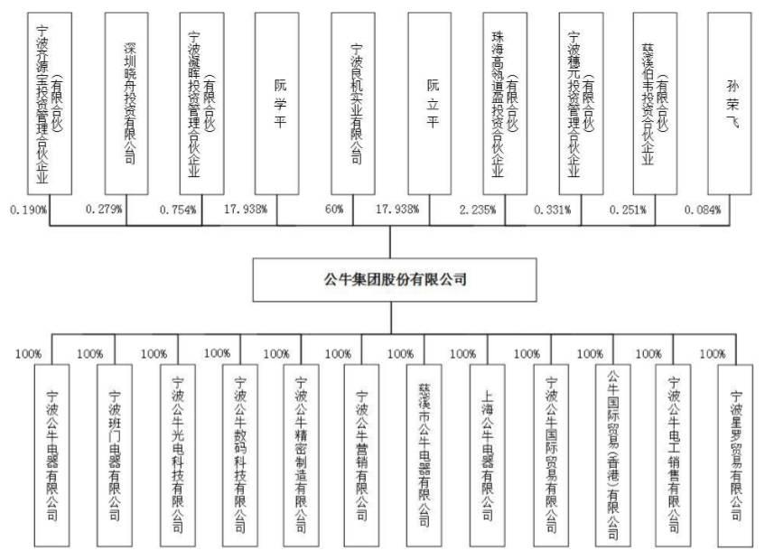 公牛集团股权结构