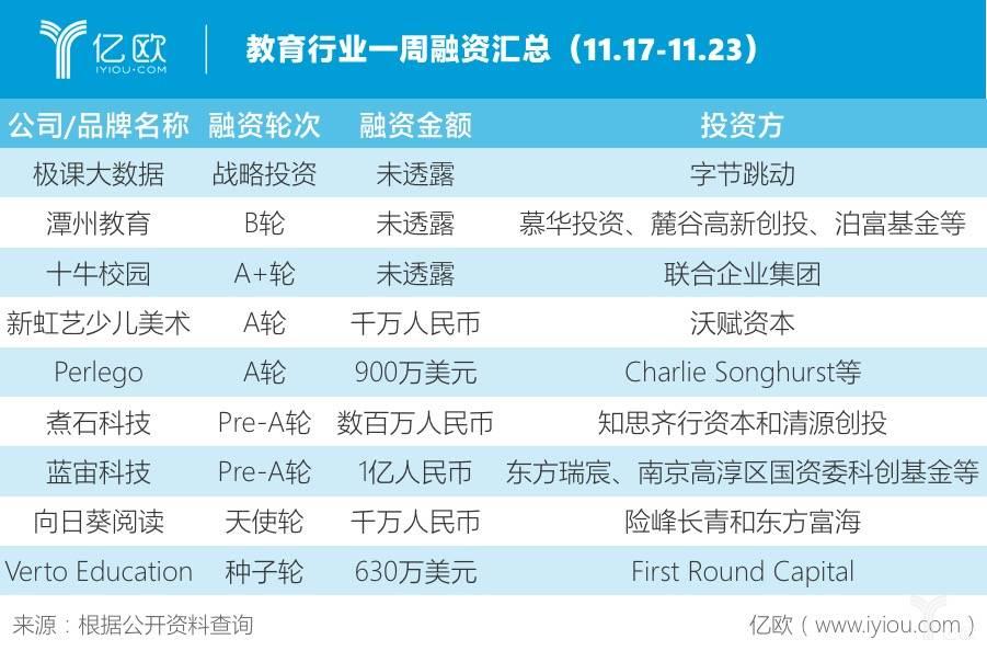教育行业一周融资汇总(11.17-11.23)