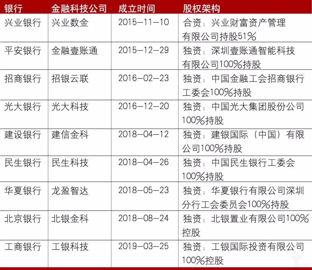 亿欧智库:银行系金融科技公司股权架构