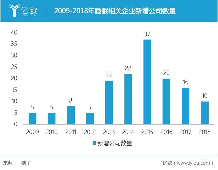 亿欧智库:2009-2018睡眠企业新增公司.jpg