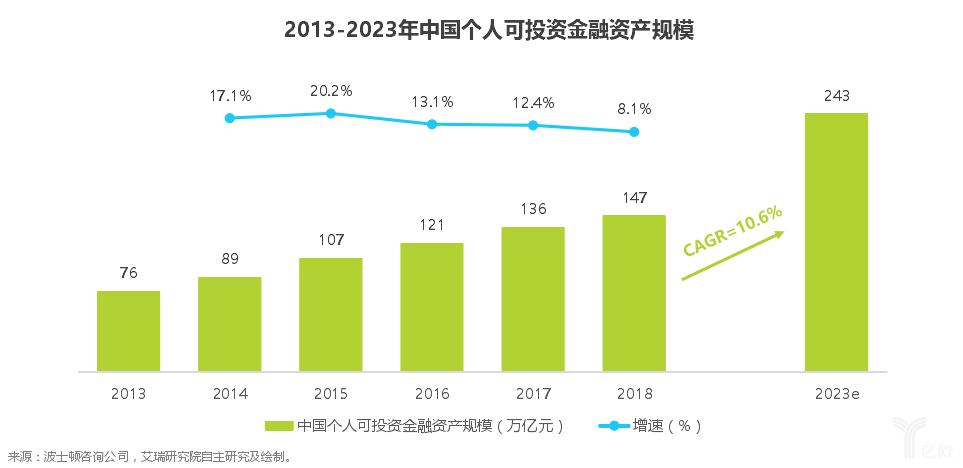 2013-2023年中国个人可投资金额资产规模