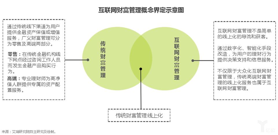 互联网财富管理概念界定