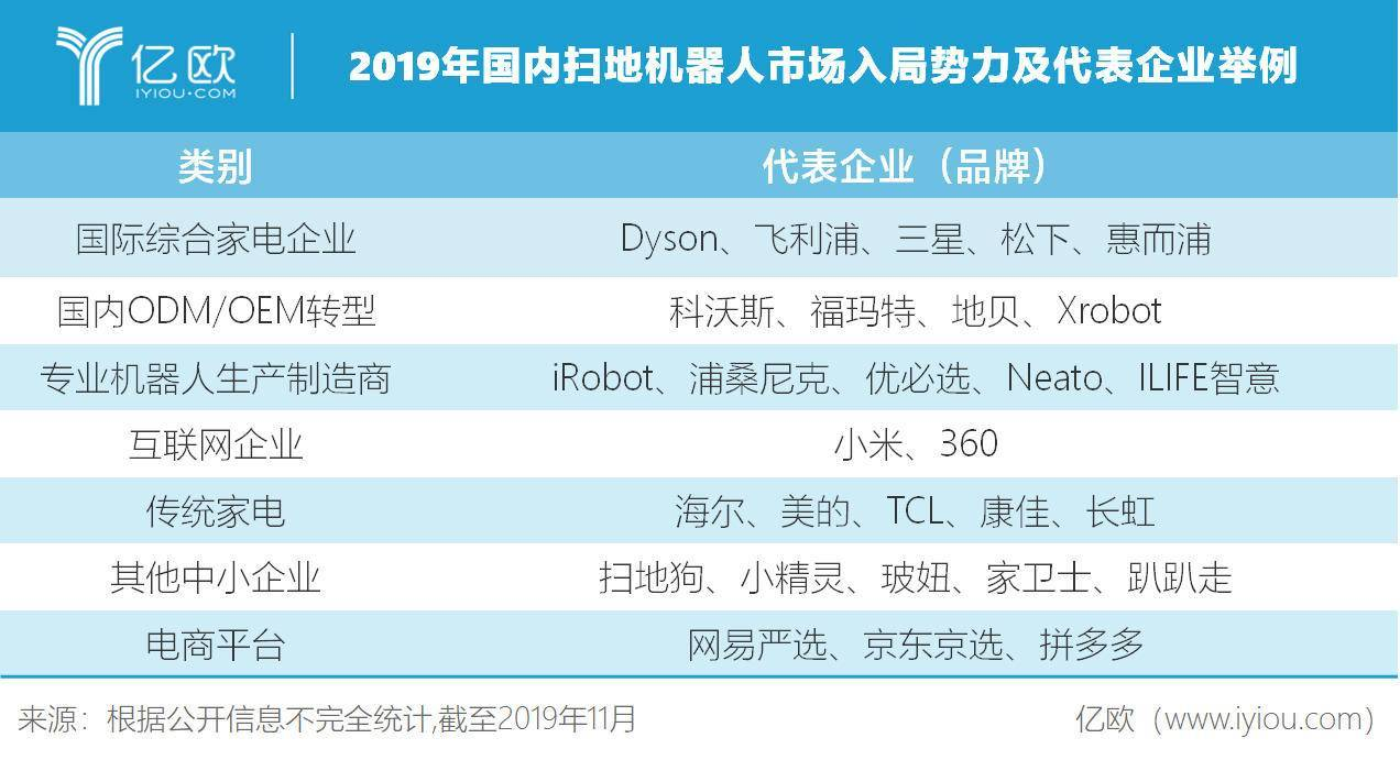 2019年国内扫地机器人市场入局势力及代表企业举例