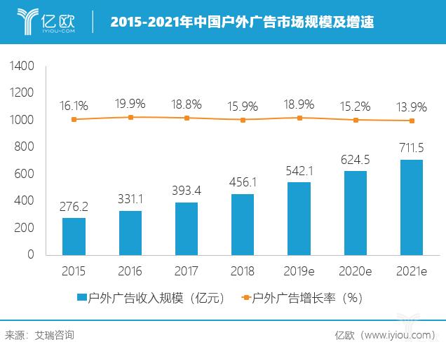 中国户外广告市场规模及增速.png