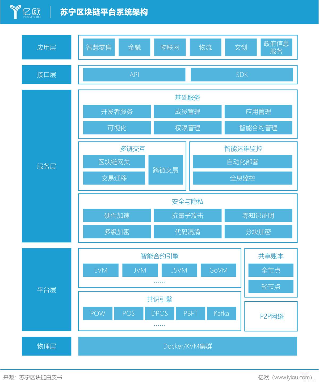 亿欧智库:苏宁区块链平台系统架构