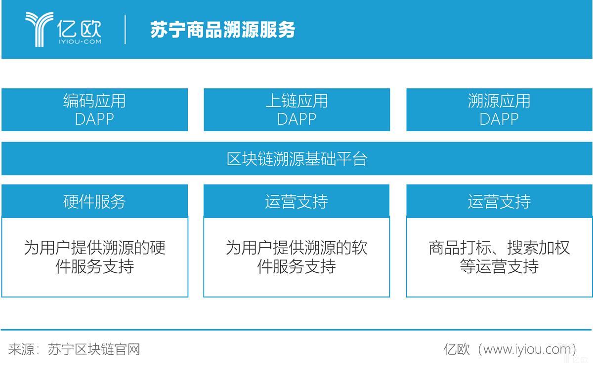 亿欧智库:苏宁商品溯源服务