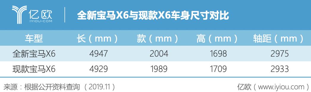 全新宝马X6与现款X6车身尺寸对比