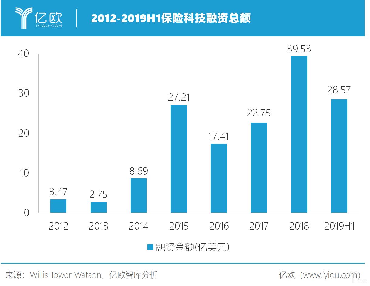 2012-2019H1保险科技融资总额
