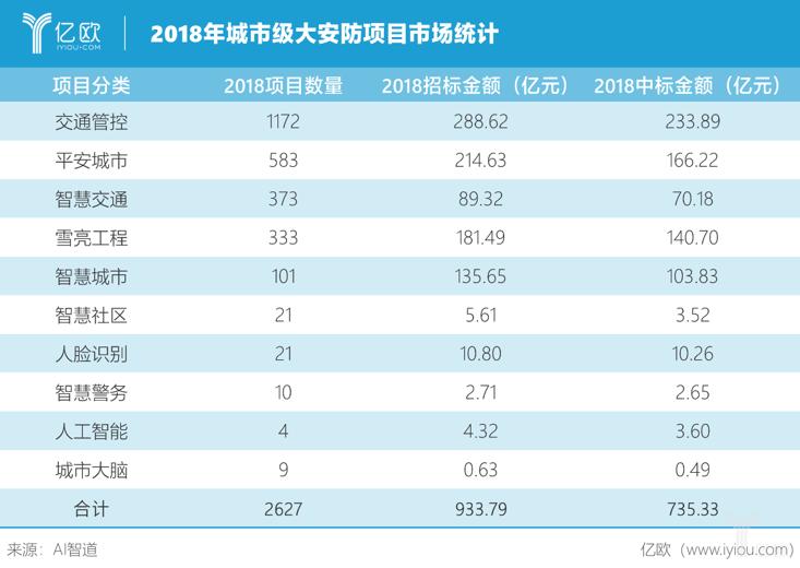 2018年城市级大安防项目市场统计.png