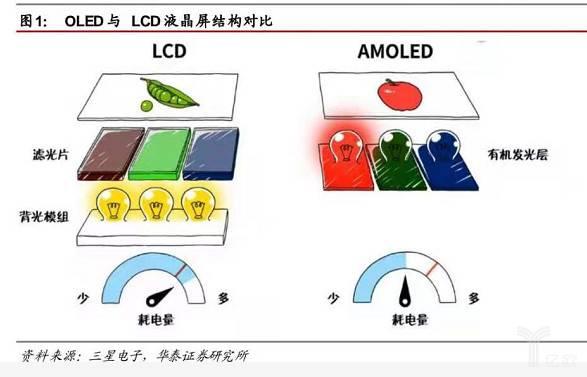 OLED与LCD液晶屏结构对比