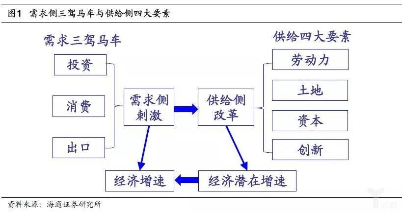 需求侧三驾马车与供给侧四大要素.jpg