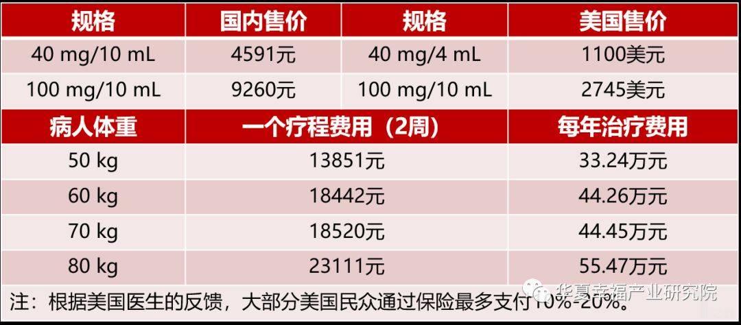 亿欧智库:Opdivo药物国内外售价和治疗费用