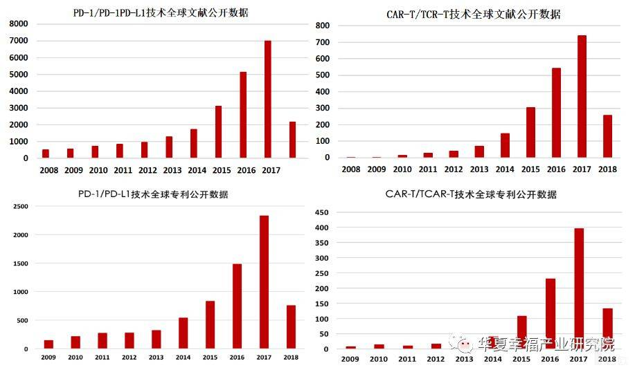 亿欧智库:免疫细胞治疗技术全球文献和专利公开数据