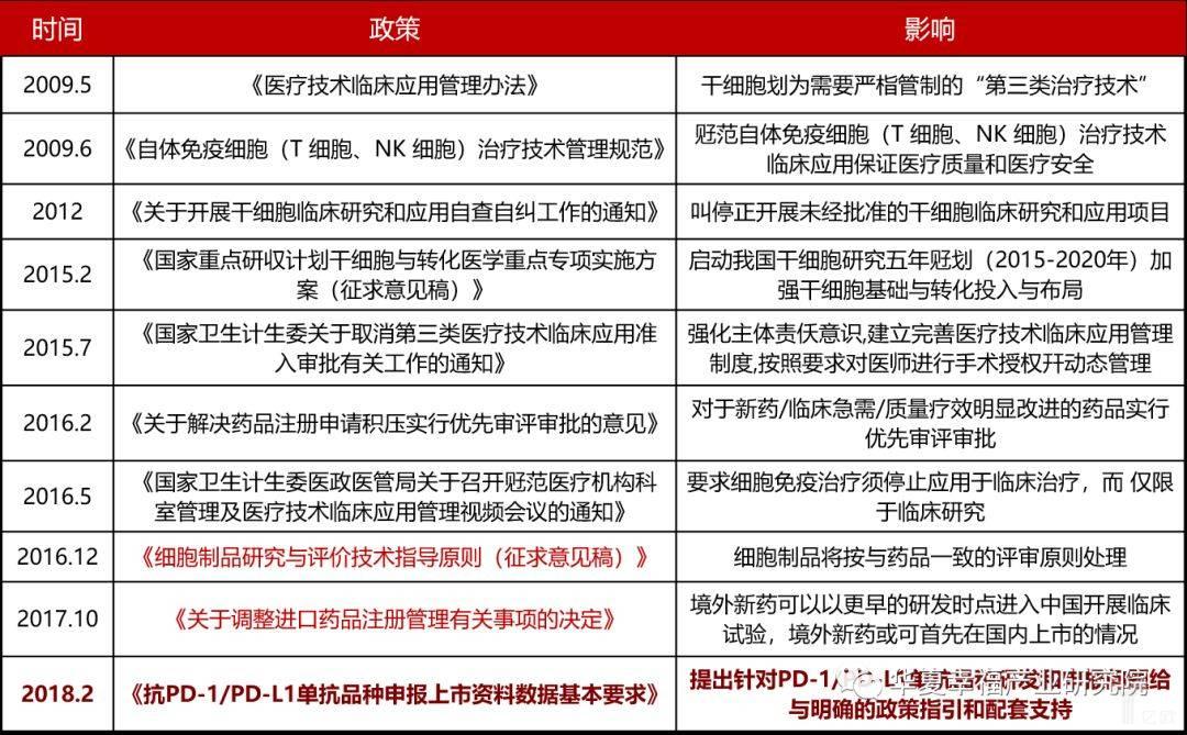 亿欧智库:国内免疫细胞治疗技术的政策梳理