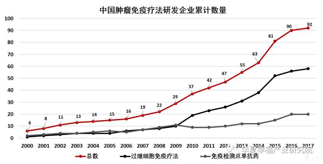 亿欧智库:中国肿瘤免疫疗法研发企业累计数量