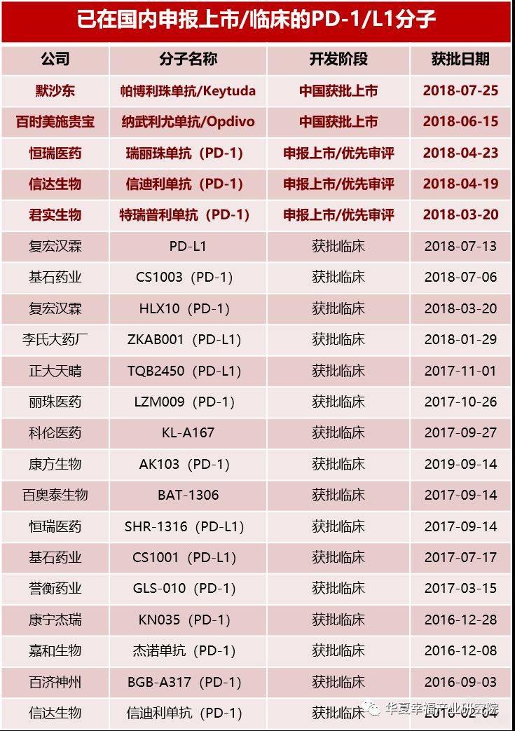 亿欧智库:已在国内申报上市的PD-1企业信息列表