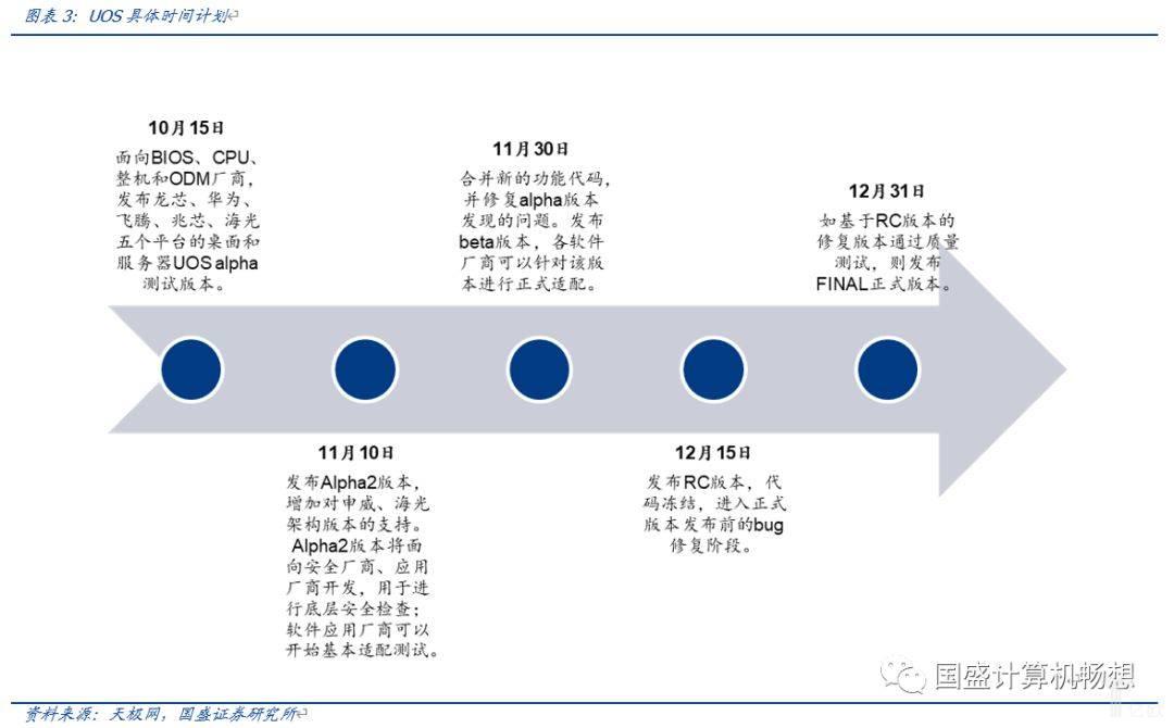 亿欧智库:UOS具体时间计划