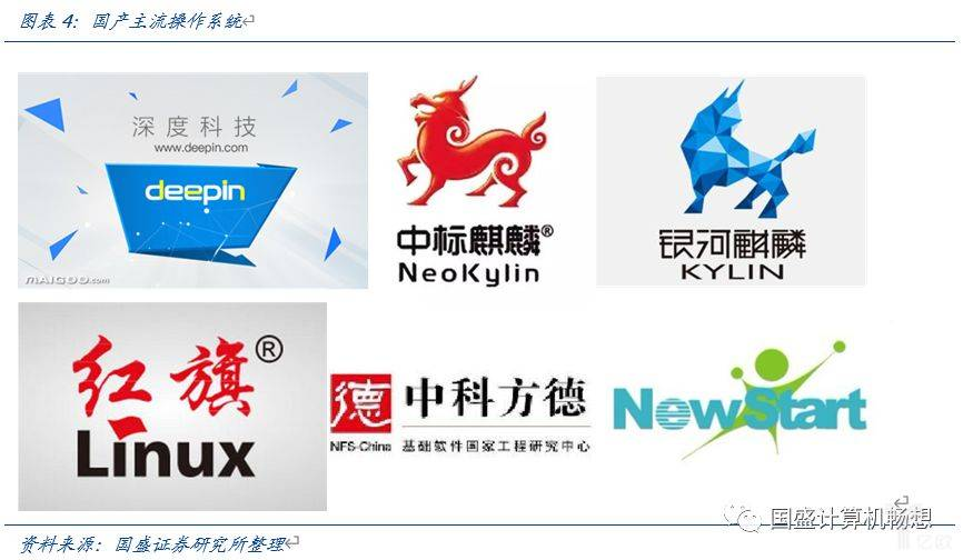 亿欧智库:国产主流操作系统